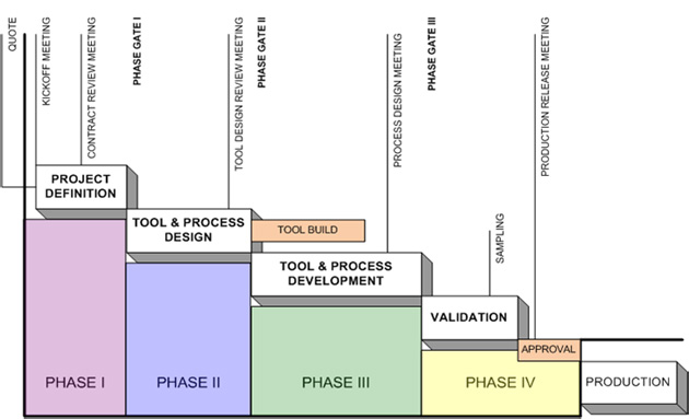 Advanced Product Quality Planning Process